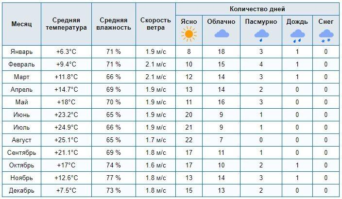 Pogoda_v_Albanii_po_mesyacam