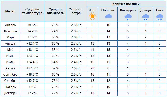 pogoda v bolgarii v octiabre