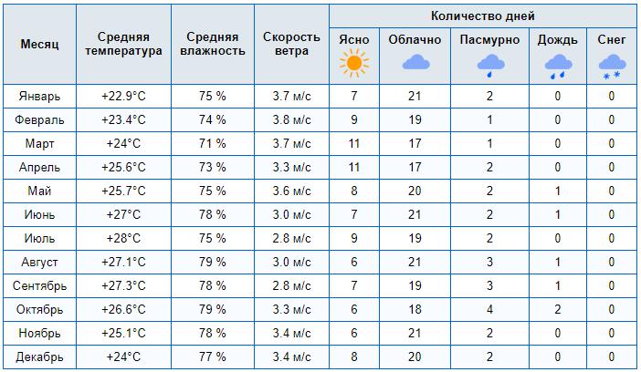 pogoda na kube v aprele