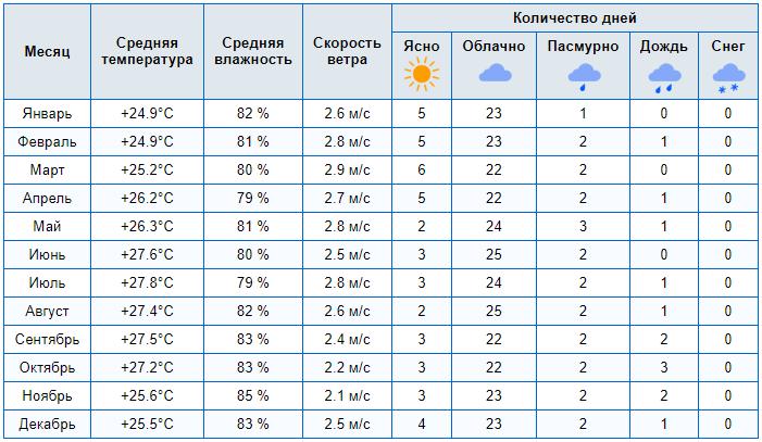 pogoda v dominikane v aprele